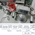 Abstract: In this paper we present a complete spike-based architecture: from a Dynamic Vision Sensor (retina) to a stereo head robotic platform. The aim of this research is to reproduce […]
