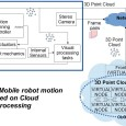Abstract:Nowadays, the limitations of robot embedded hardware (which cannot be upgraded easily) make difficult to perform computationally complex tasks such as those of high level artificial vision. However, instead of […]
