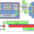 Abstract: By extending Amdahl's law, software developers can weigh the pros and cons of moving their applications to the cloud. This is the era of Cloud Computing. A gradual change […]